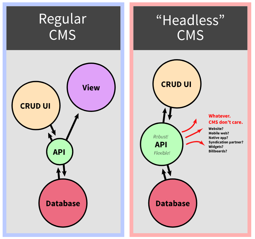 Difference regular CMS vs Headless